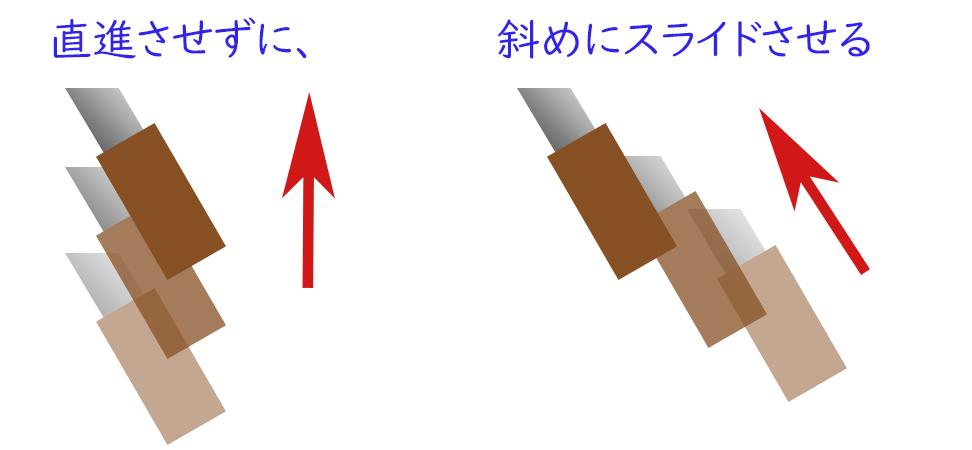 逆目の刃の進め方